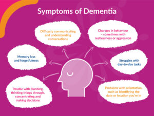 Symptoms of dementia and Alzheimer's in home-care