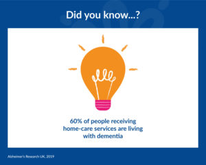 Fact about Dementia and Alzheimer's in Home-care